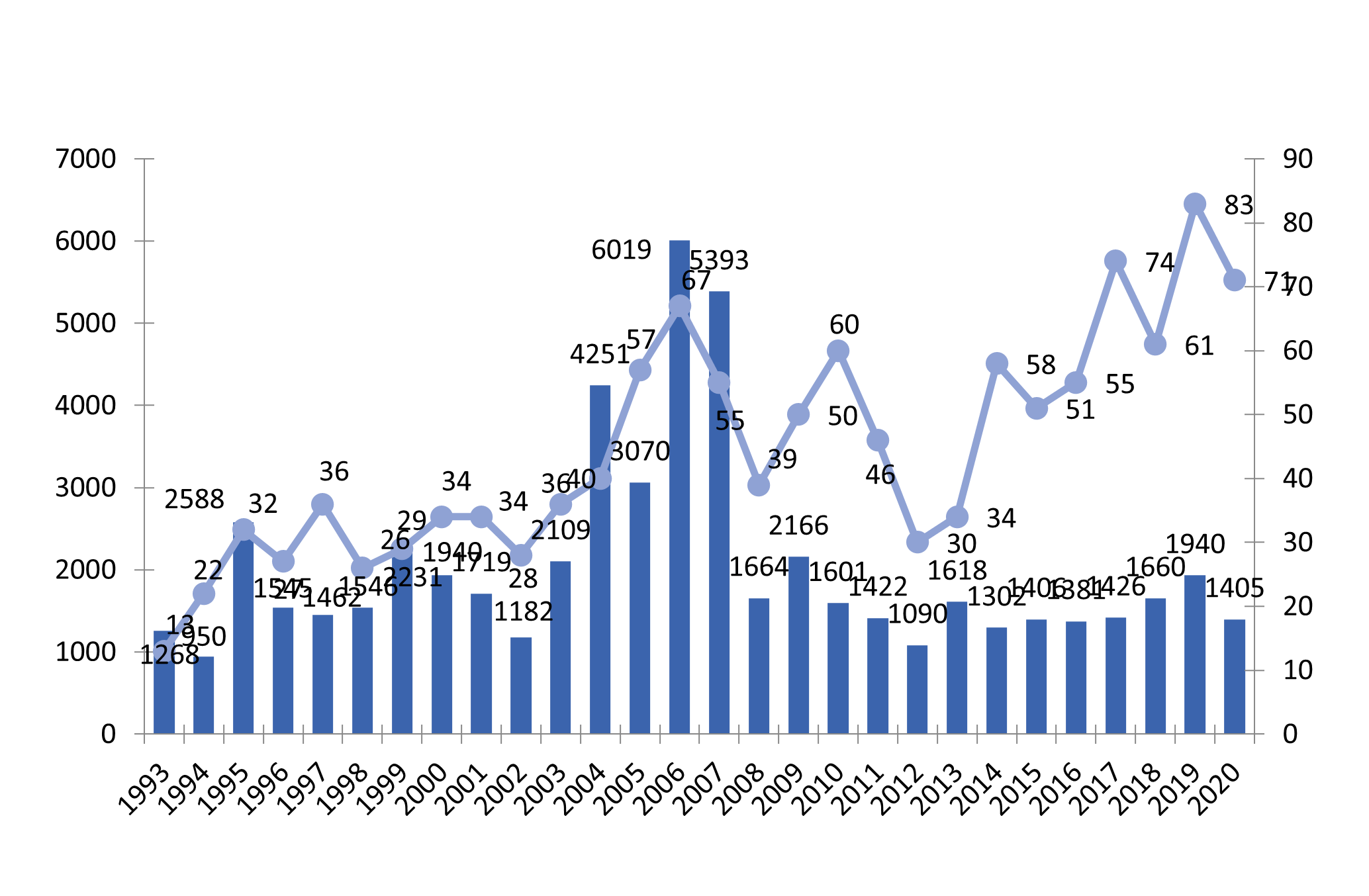 Number of jobs and projects created or maintained, 1993-2020 (Nordic countries)