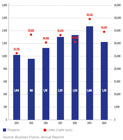 Change in project and job numbers (2014-2020)