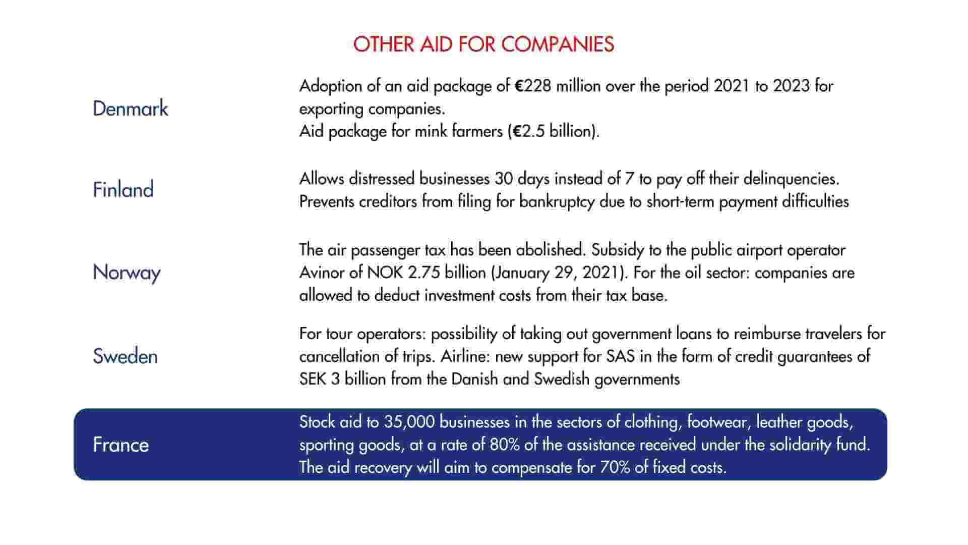 Support measure for companies agains COVID-19 in France and the Nordics - 5